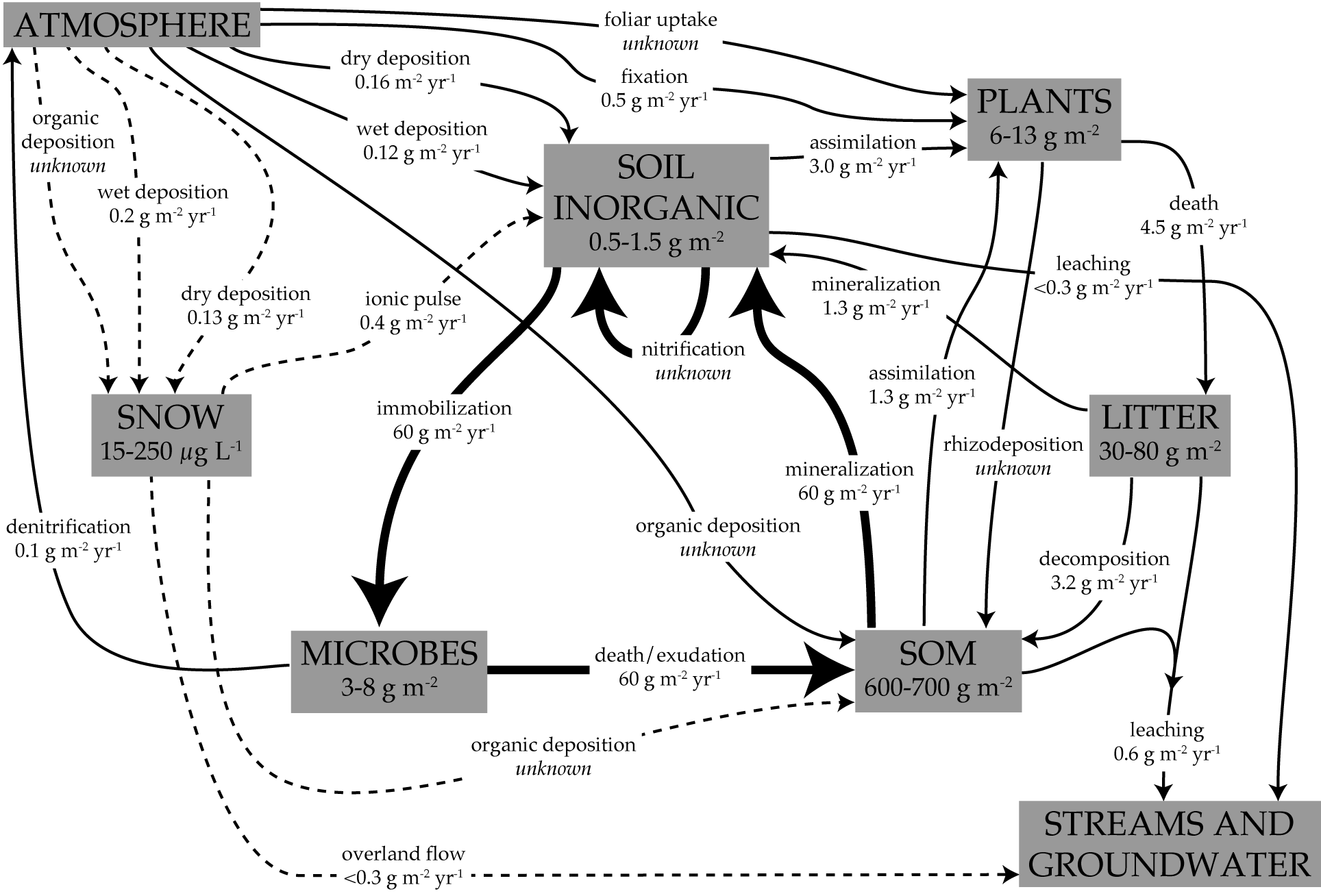 """Model Nitrogen Soil 2 Responses to """"soil Nitrogen"""